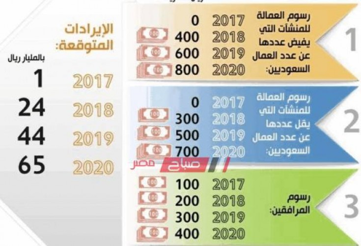 الإمارات أسعار رسوم تجديد الإقامة السنوية والتأشيرة للوافدين