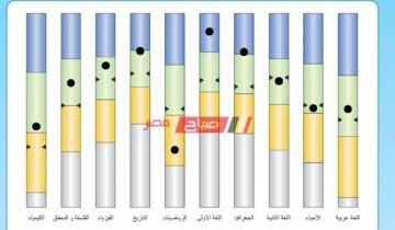 بالدرجات استلم نتيجة الصف الثاني الثانوي الترم الاول 2021 موقع وزارة التربية والتعليم