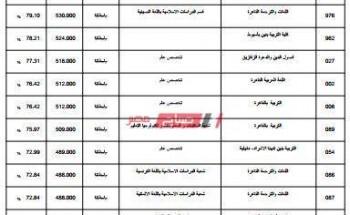 تنسيق الثانوية الأزهرية بنين موقع التنسيق الرسمي بوابة الحكومة المصرية