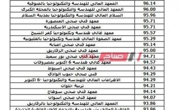 تنسيق ثانوي صنايع 2020 الـ3 والـ5 سنوات من موقع التنسيق الرسمي بوابة الحكومة المصرية
