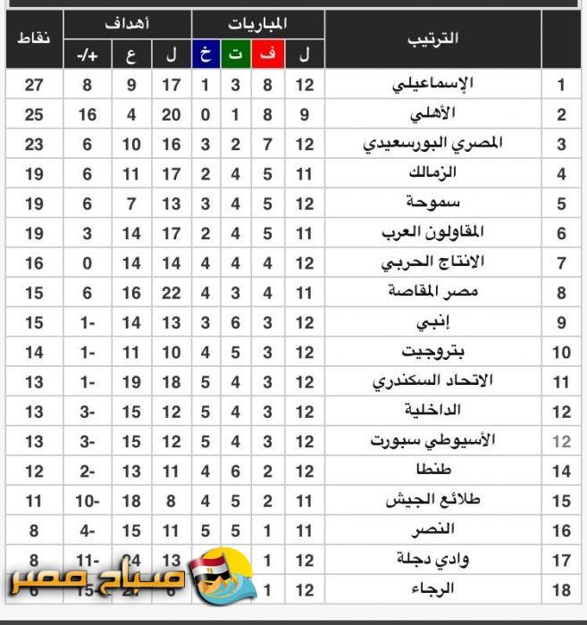 جدول ترتيب الدوري المصري بعد مباراة الاهلي والاسيوطى موقع صباح مصر