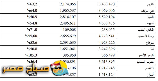 عدد سكان محافظات مصر 2020