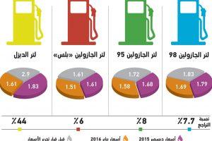 تعرف على أسعار الوقود الجديدة