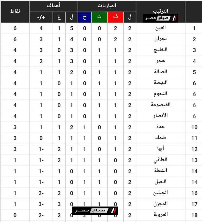جدول ترتيب دورى الامير محمد بن سلمان بعد انتهاء الاسبوع 2 موقع