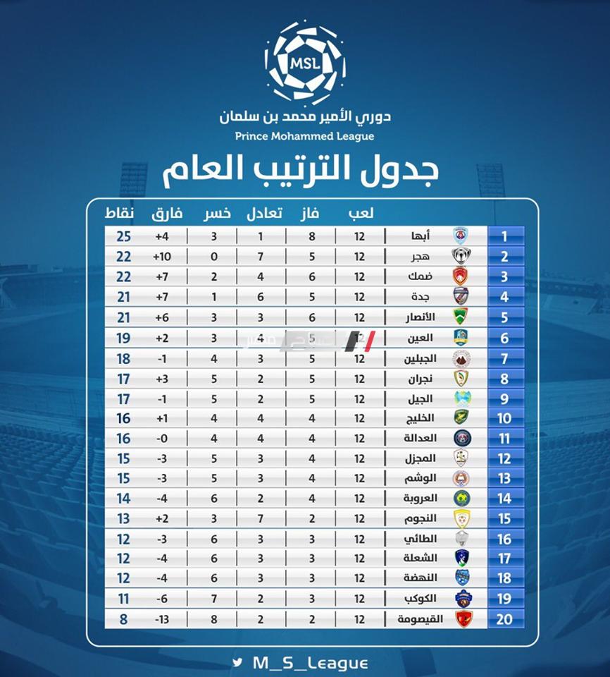 جدول ترتيب دورى الامير محمد بن سلمان الدرجة الاولى موقع صباح مصر