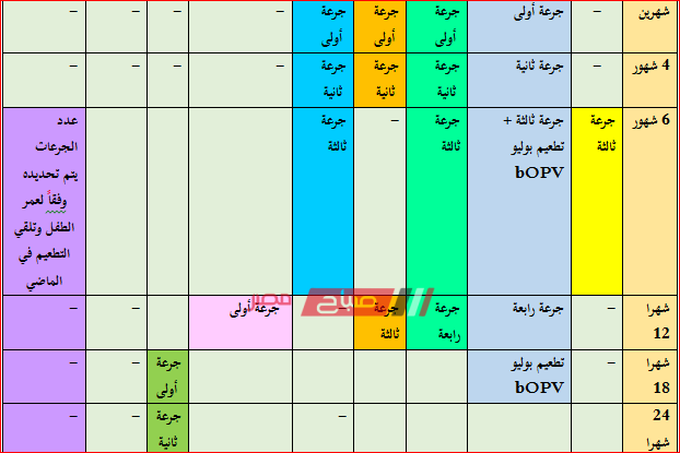 جدول مواعيد التطعيمات للأطفال من يوم ل 6 سنوات