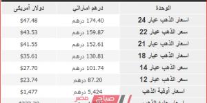 متوسط سعر الذهب في الامارات