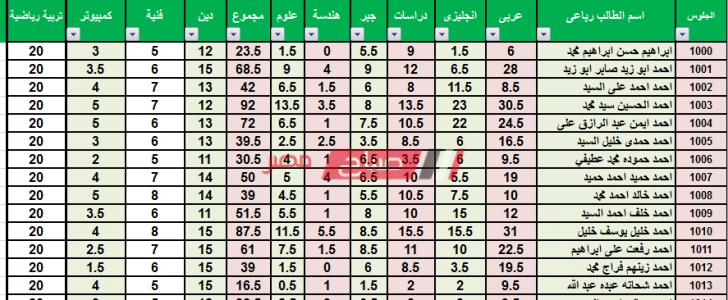بالإسم ورقم الجلوس نتيجة الشهادة الاعدادية محافظة سوهاج الترم الأول 2020