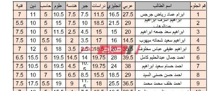 نتيجة الشهادة الاعدادية محافظة بني سويف بالاسم ورقم الجلوس