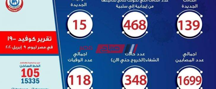 ارتفاع نسب الشفاء في مصر من فيروس كورونا إلى 348 حالة وتسجيل 15 حالة وفاه