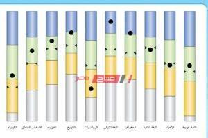 نتيجة الصف الثاني الثانوي الترم الثاني 2020 وزارة التربية والتعليم