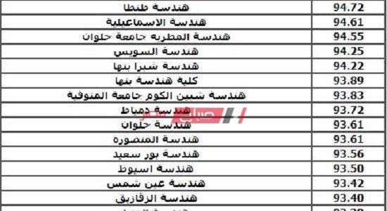 تنسيق ثانوي صناعي – التنسيق الرسمي للصنايع 2020 من موقع بوابة الحكومة المصرية