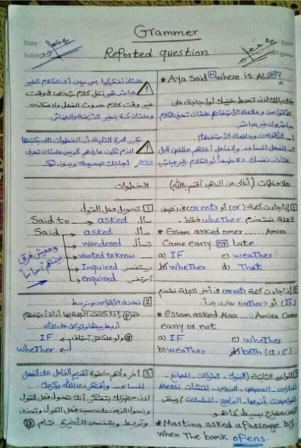 تلخيص جميع قواعد الانجليزي للصف الثالث الثانوي 2021